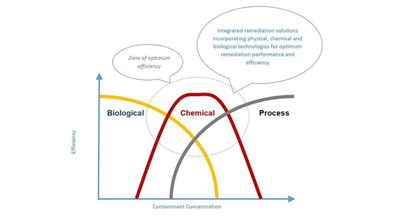 Chemical technologies chart 1